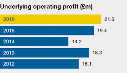Underlying-operating-profit-marine-sector_17.png