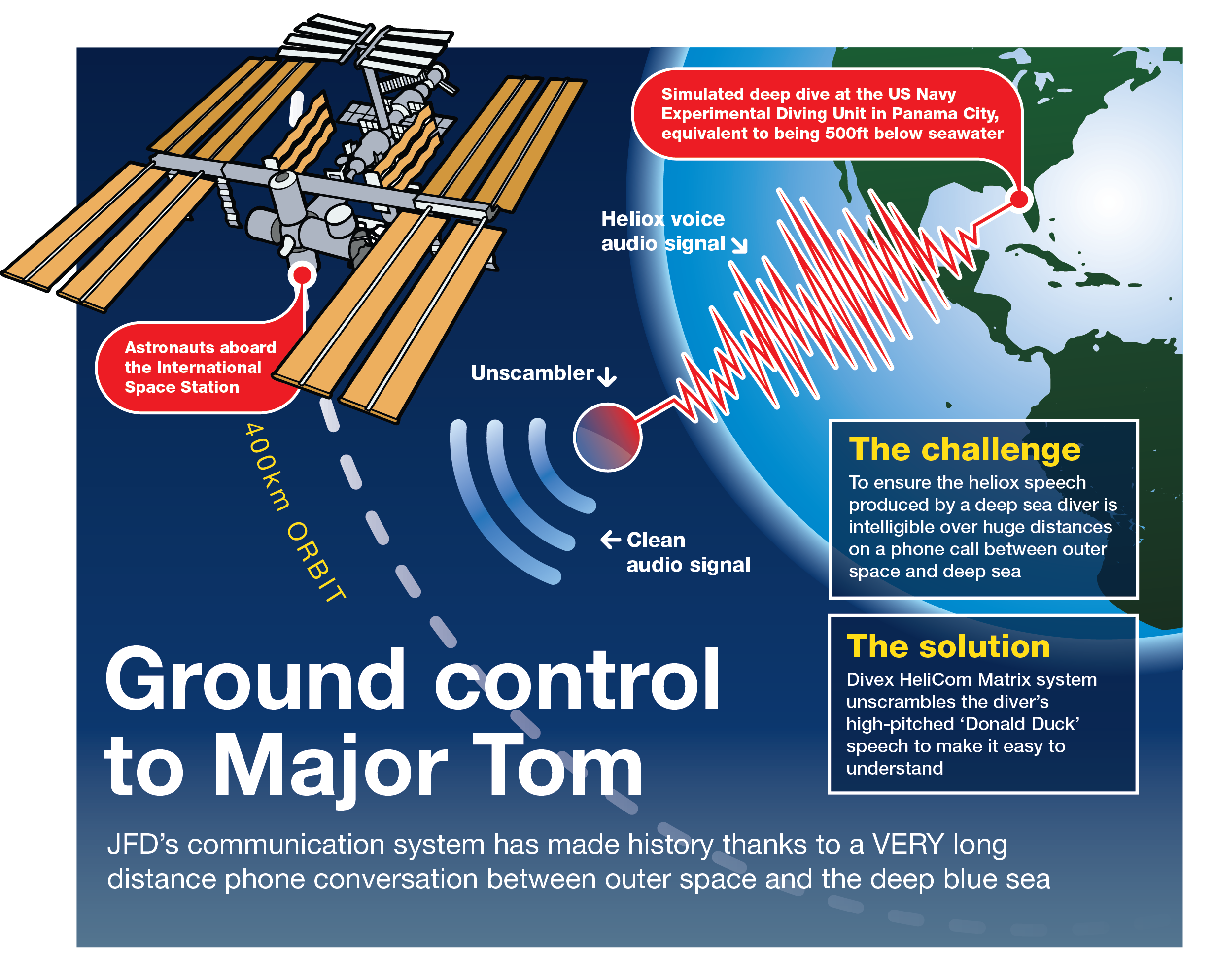 James Fisher and Sons Plc | Ground control to Major Tom